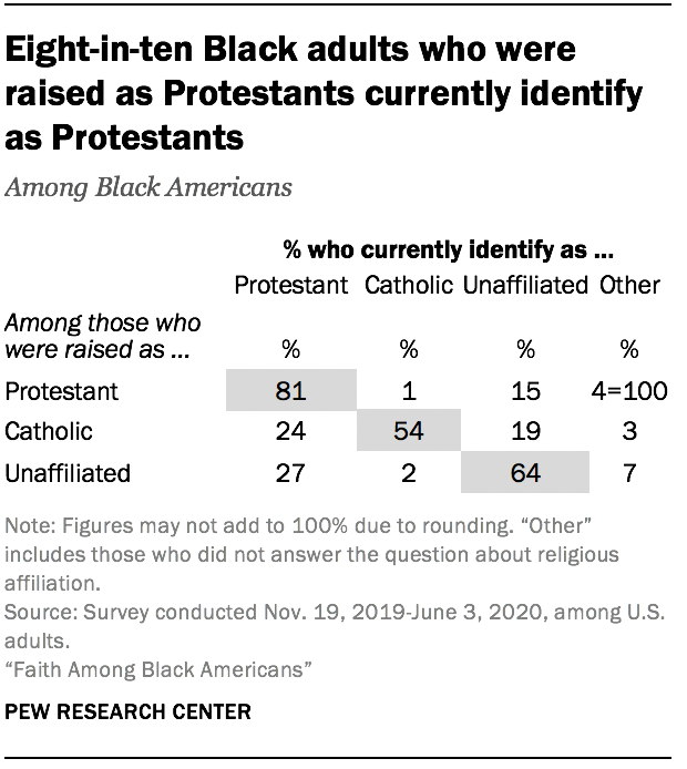 Eight-in-ten Black adults who were raised as Protestants currently identify as Protestants
