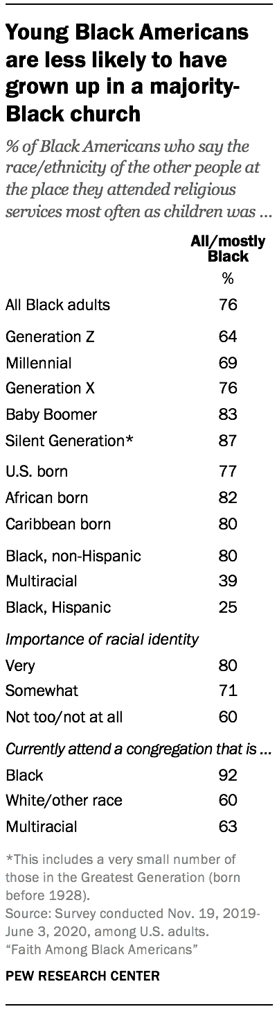 Young Black Americans are less likely to have grown up in a majority-Black church