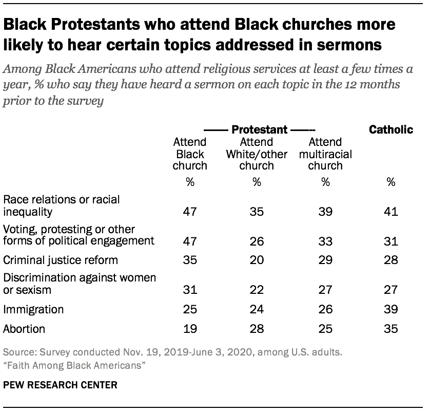 Black Protestants who attend Black churches more likely to hear certain topics addressed in sermons