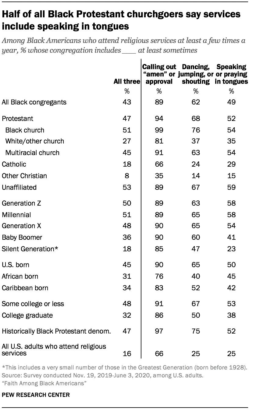 Half of all Black Protestant churchgoers say services include speaking in tongues