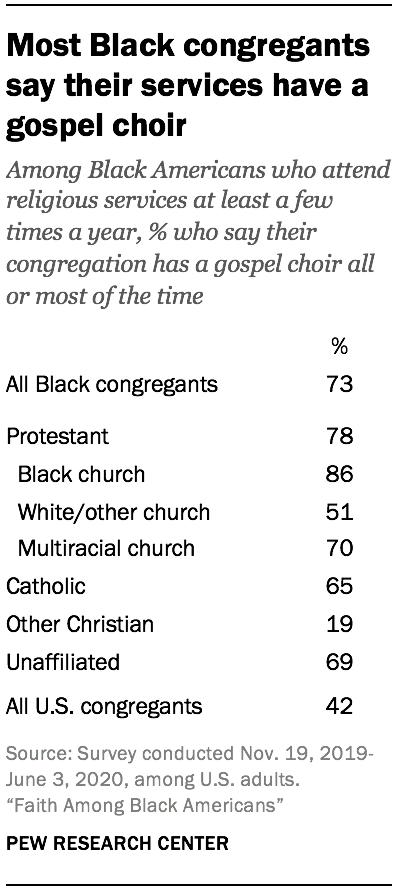 Most Black congregants say their services have a gospel choir