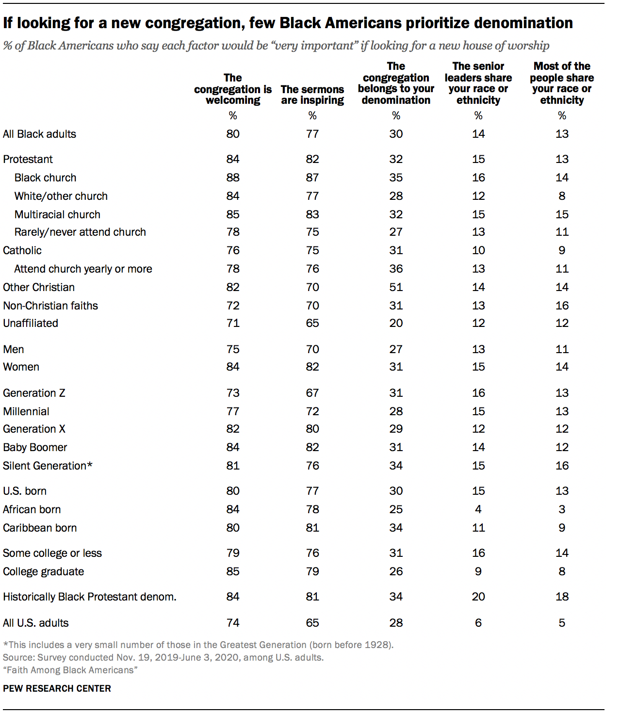 If looking for a new congregation, few Black Americans prioritize denomination