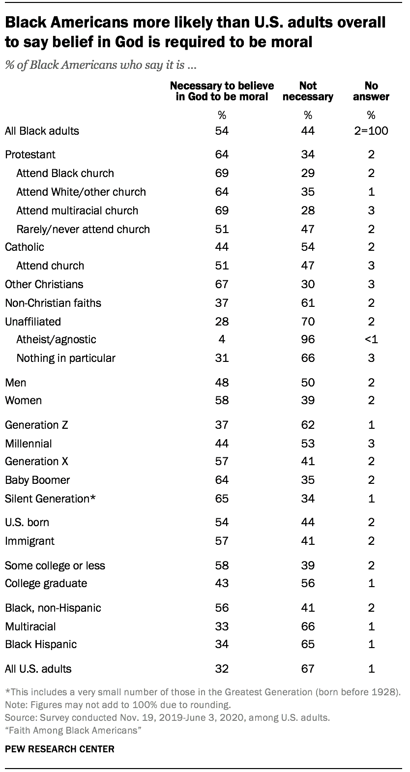 Black Americans more likely than U.S. adults overall to say belief in God is required to be moral