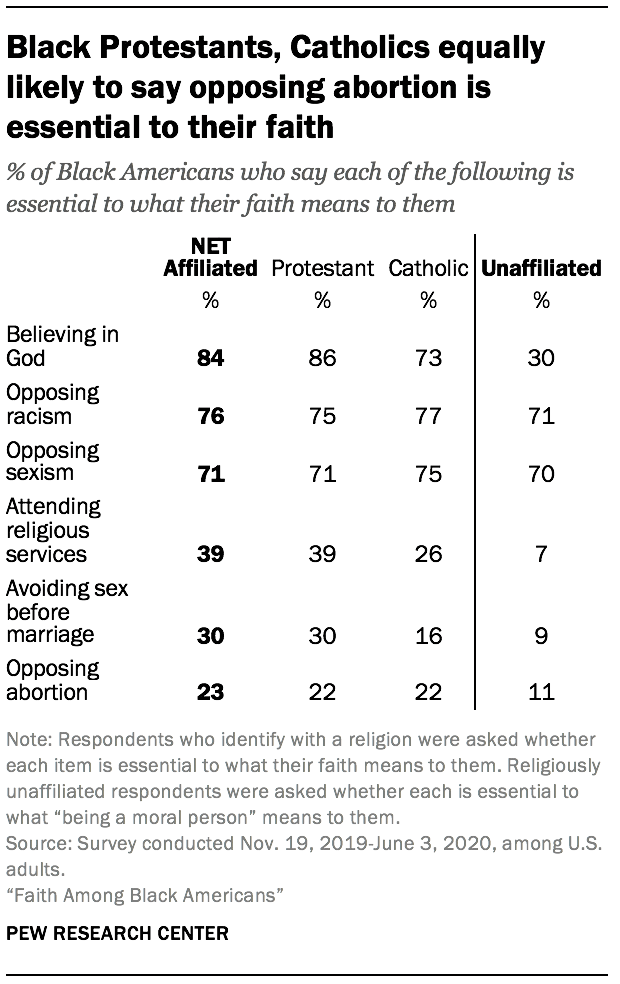 Black Protestants, Catholics equally likely to say opposing abortion is essential to their faith