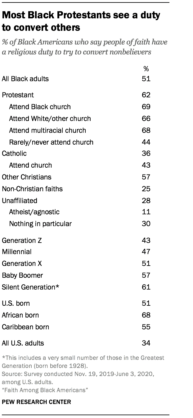 Most Black Protestants see a duty to convert others