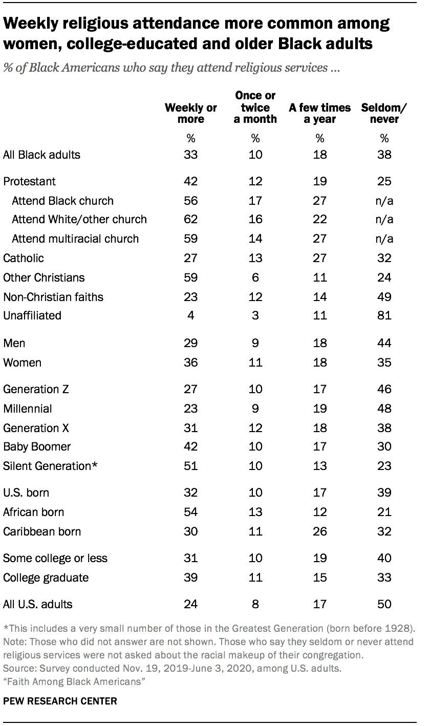 Weekly religious attendance more common among women, college-educated and older Black adults