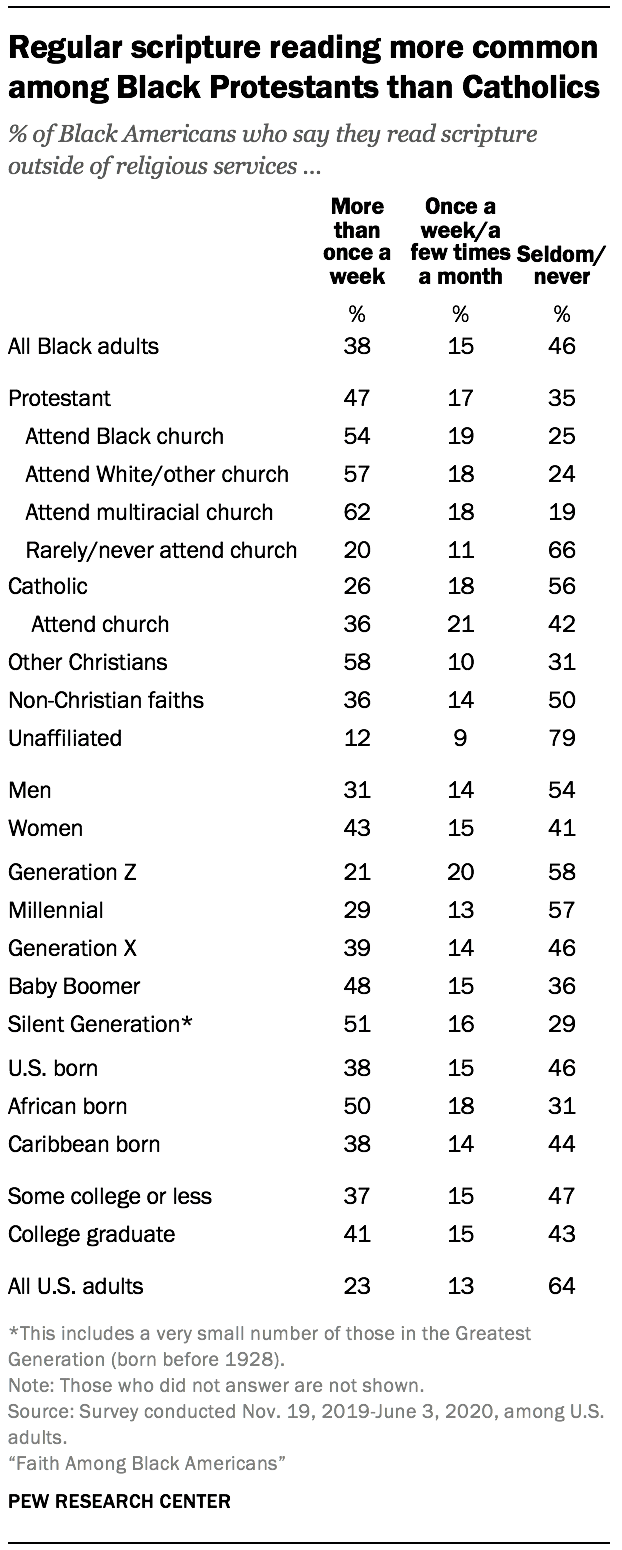 Regular scripture reading more common among Black Protestants than Catholics