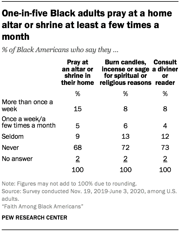 One-in-five Black adults pray at a home altar or shrine at least a few times a month
