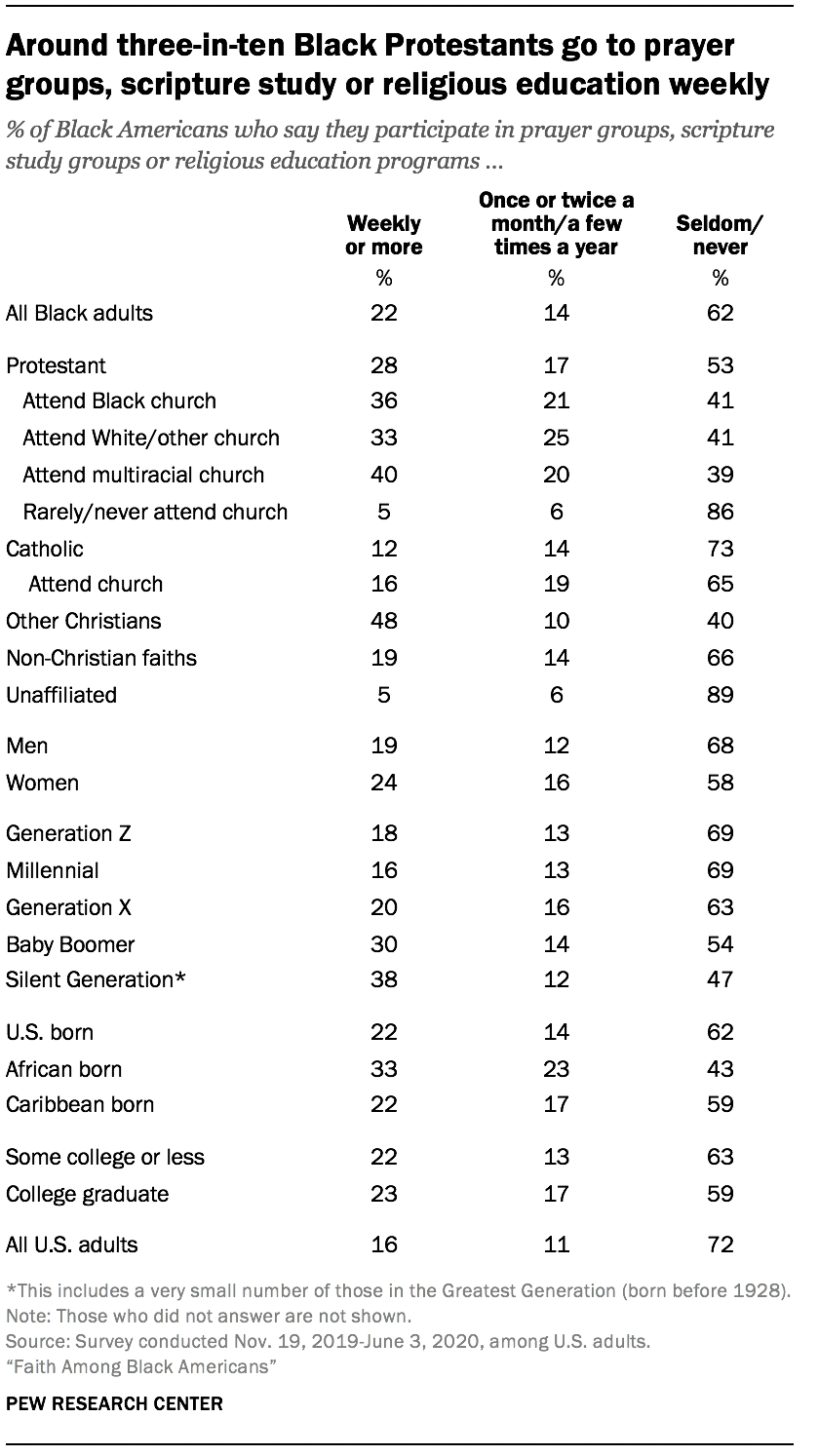 Around three-in-ten Black Protestants go to prayer groups, scripture study or religious education weekly