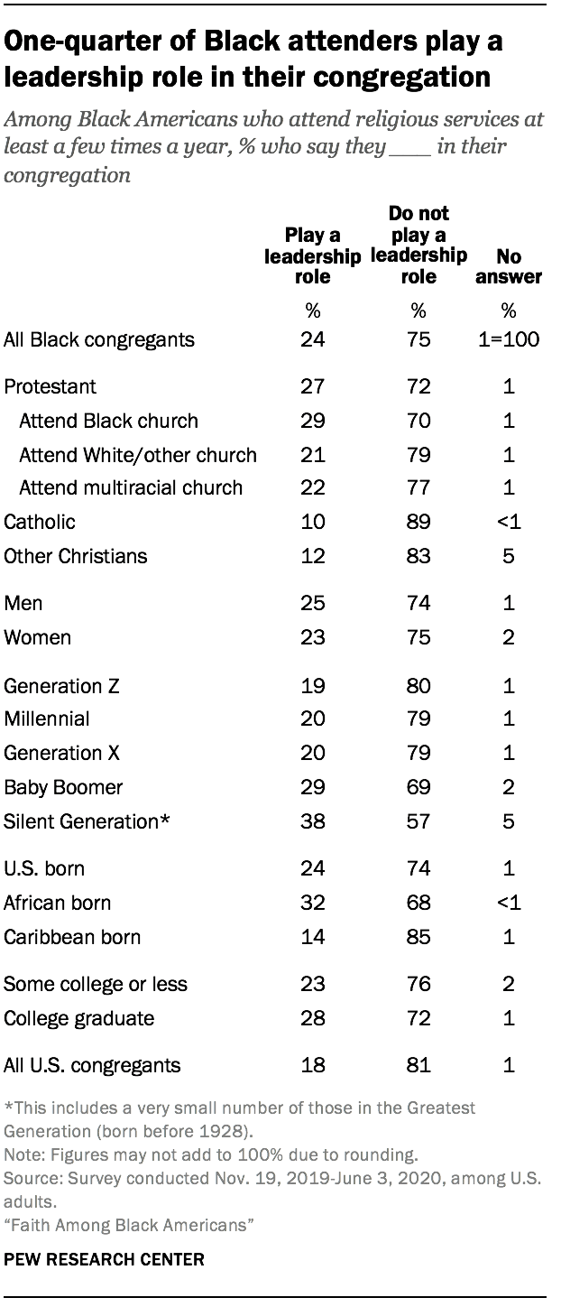 One-quarter of Black attenders play a leadership role in their congregation