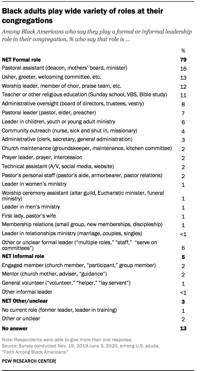 Black adults play wide variety of roles at their congregations