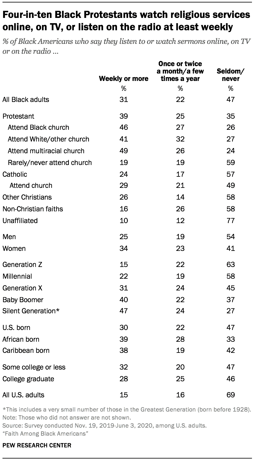 Four-in-ten Black Protestants watch religious services online, on TV, or listen on the radio at least weekly