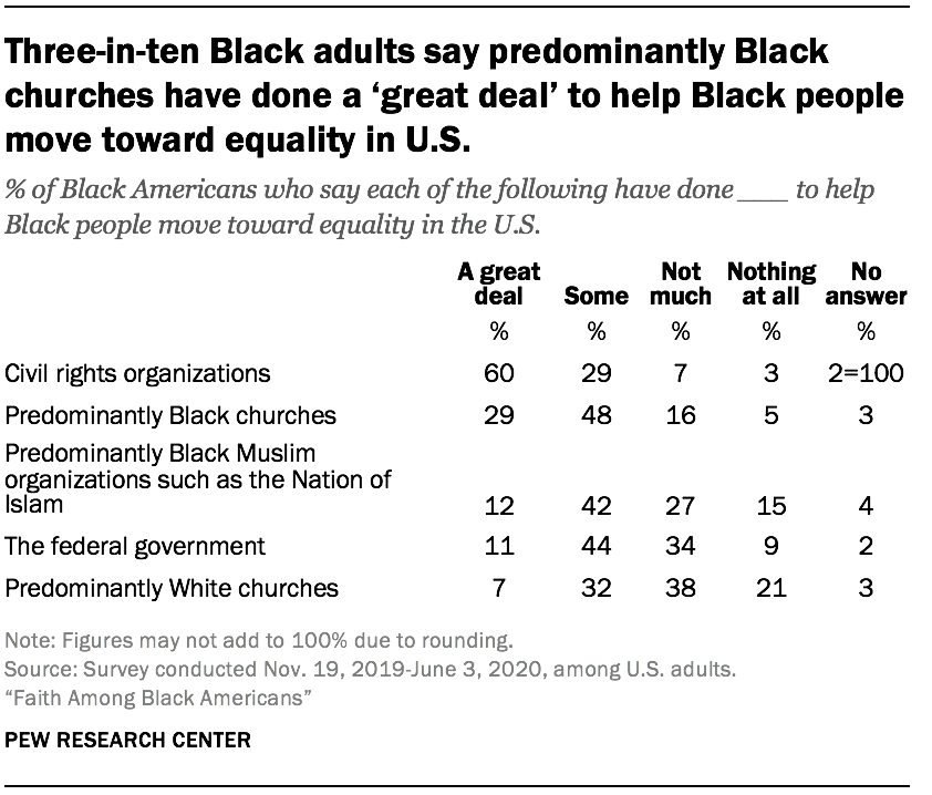 Three-in-ten Black adults say predominantly Black churches have done a 'great deal' to help Black people move toward equality in U.S.