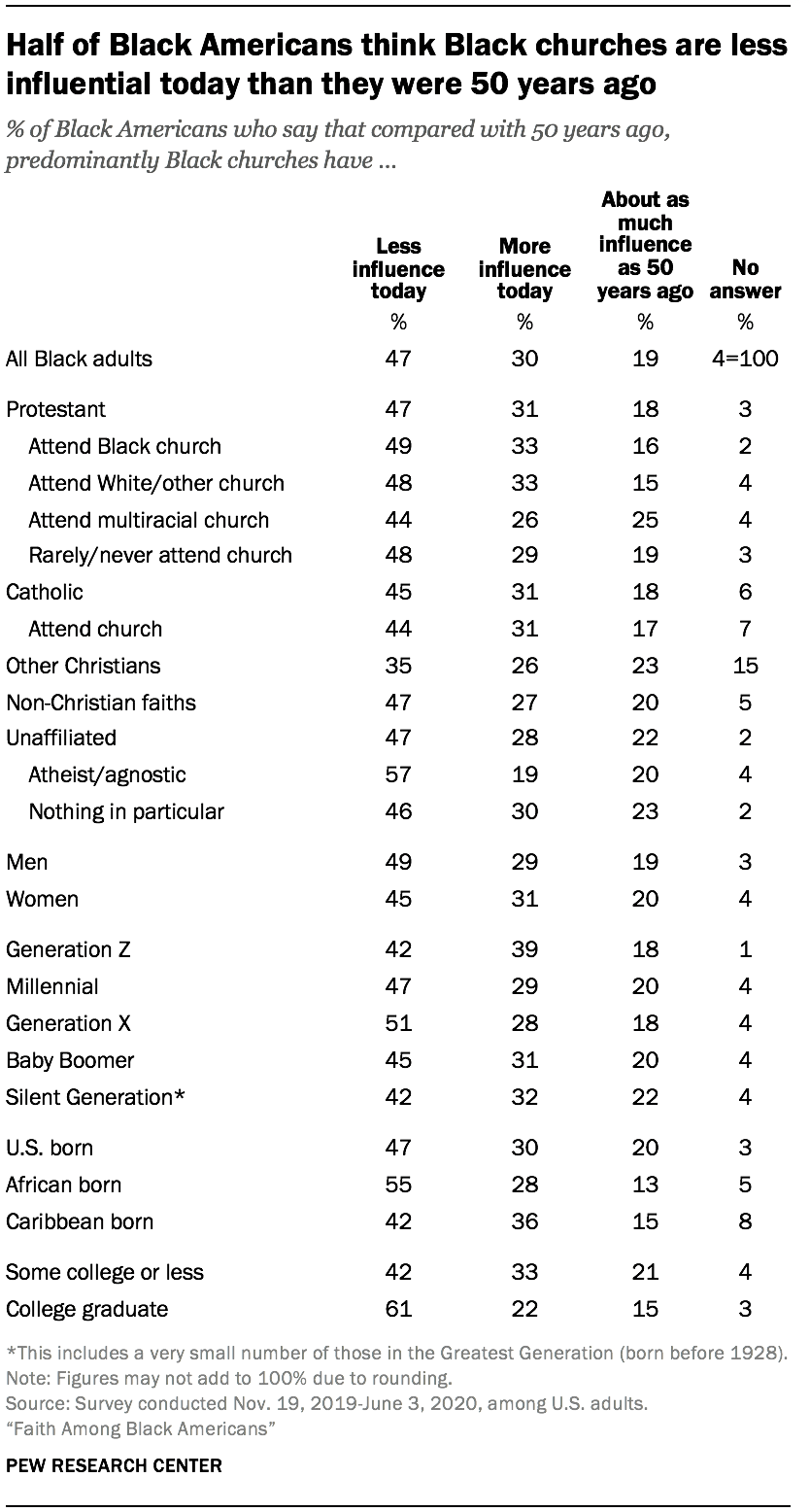 Half of Black Americans think Black churches are less influential today than they were 50 years ago