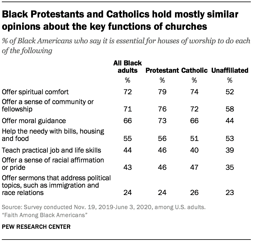 Black Protestants and Catholics hold mostly similar opinions about the key functions of churches