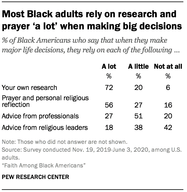 Most Black adults rely on research and prayer 'a lot' when making big decisions