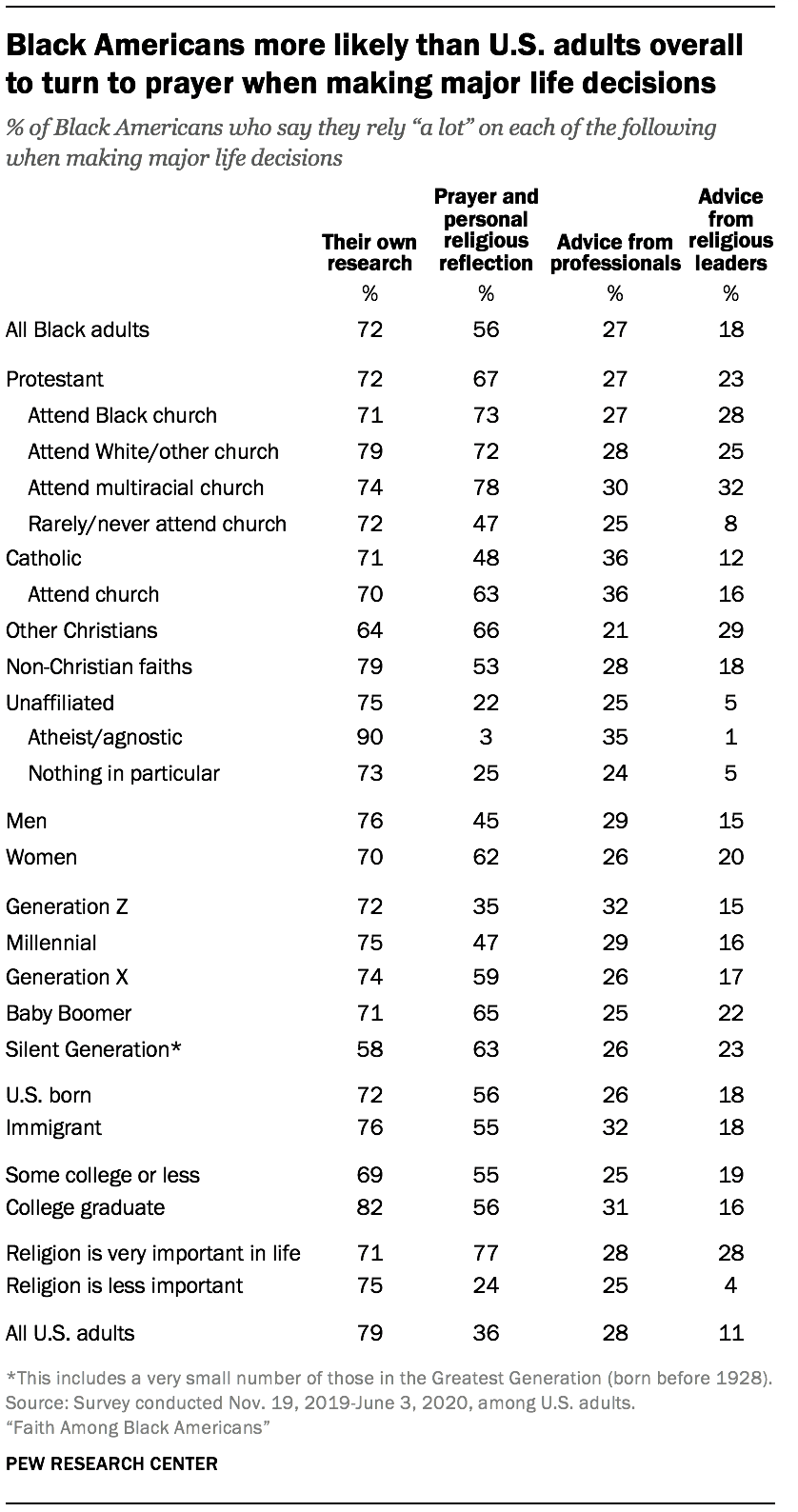 Black Americans more likely than U.S. adults overall to turn to prayer when making major life decisions