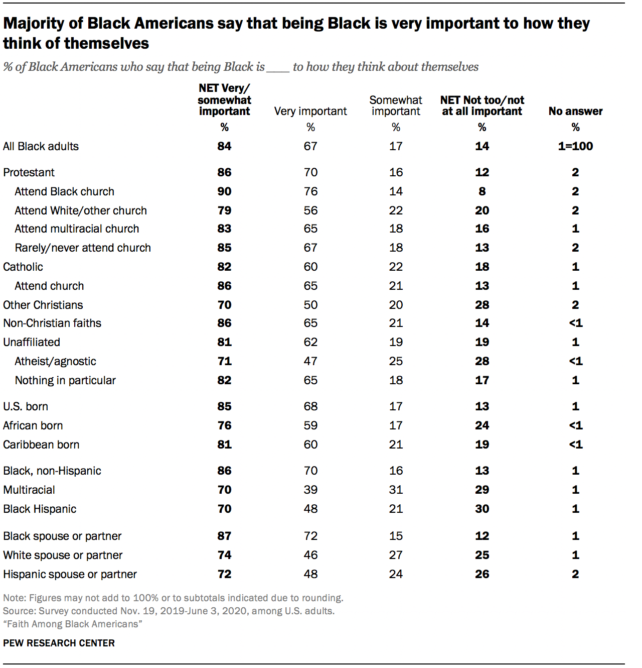 Majority of Black Americans say that being Black is very important to how they think of themselves