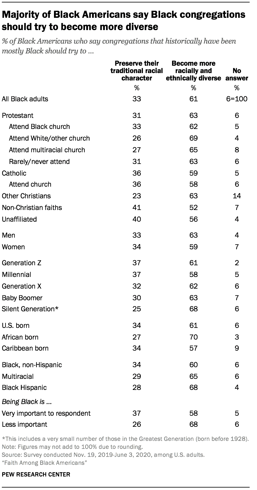 Majority of Black Americans say Black congregations should try to become more diverse