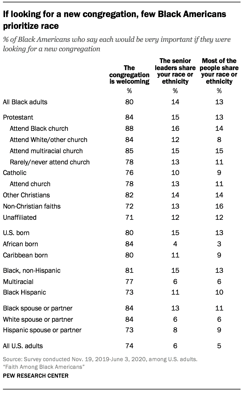 If looking for a new congregation, few Black Americans prioritize race