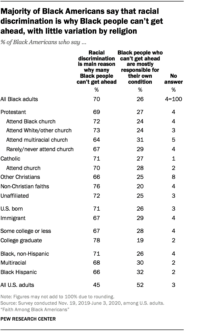 Majority of Black Americans say that racial discrimination is why Black people can't get ahead, with little variation by religion