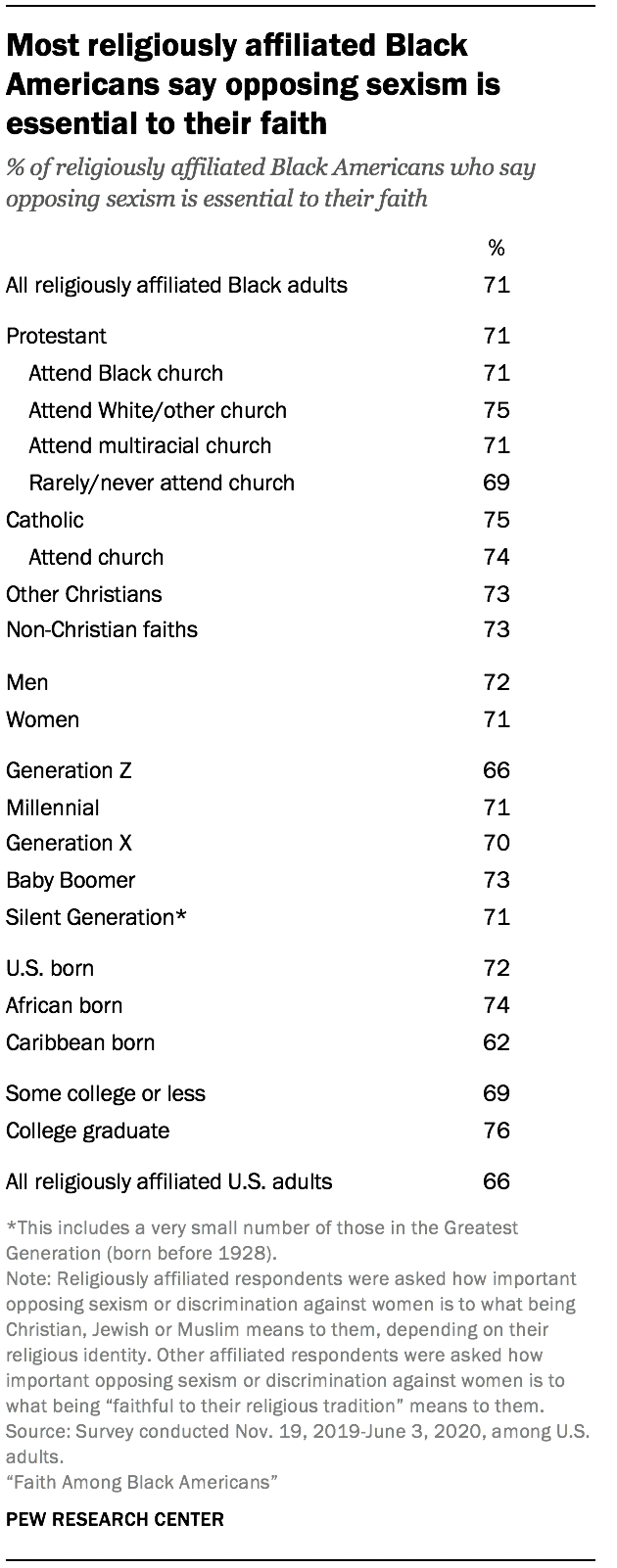 Most religiously affiliated Black Americans say opposing sexism is essential to their faith
