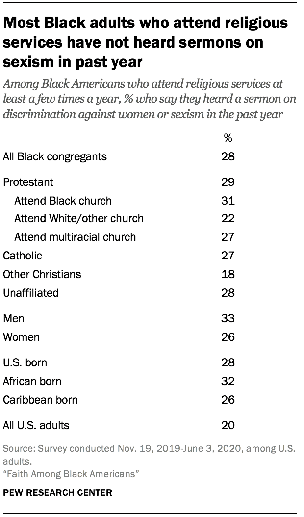 Most Black adults who attend religious services have not heard sermons on sexism in past year