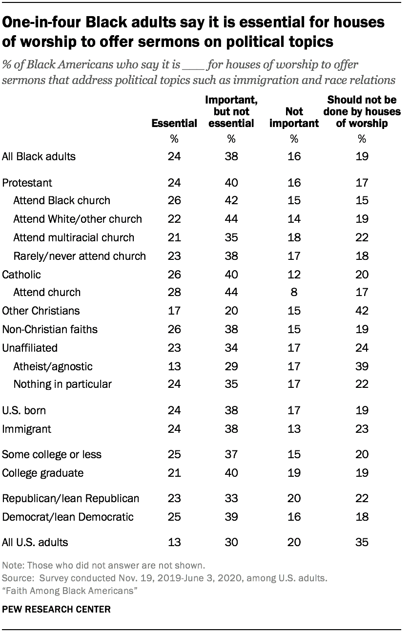 One-in-four Black adults say it is essential for houses of worship to offer sermons on political topics