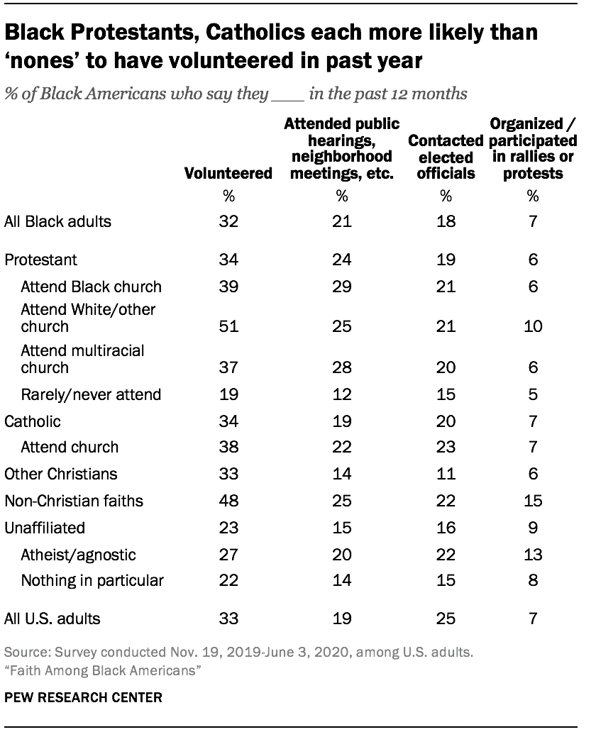Black Protestants, Catholics each more likely than 'nones' to have volunteered in past year