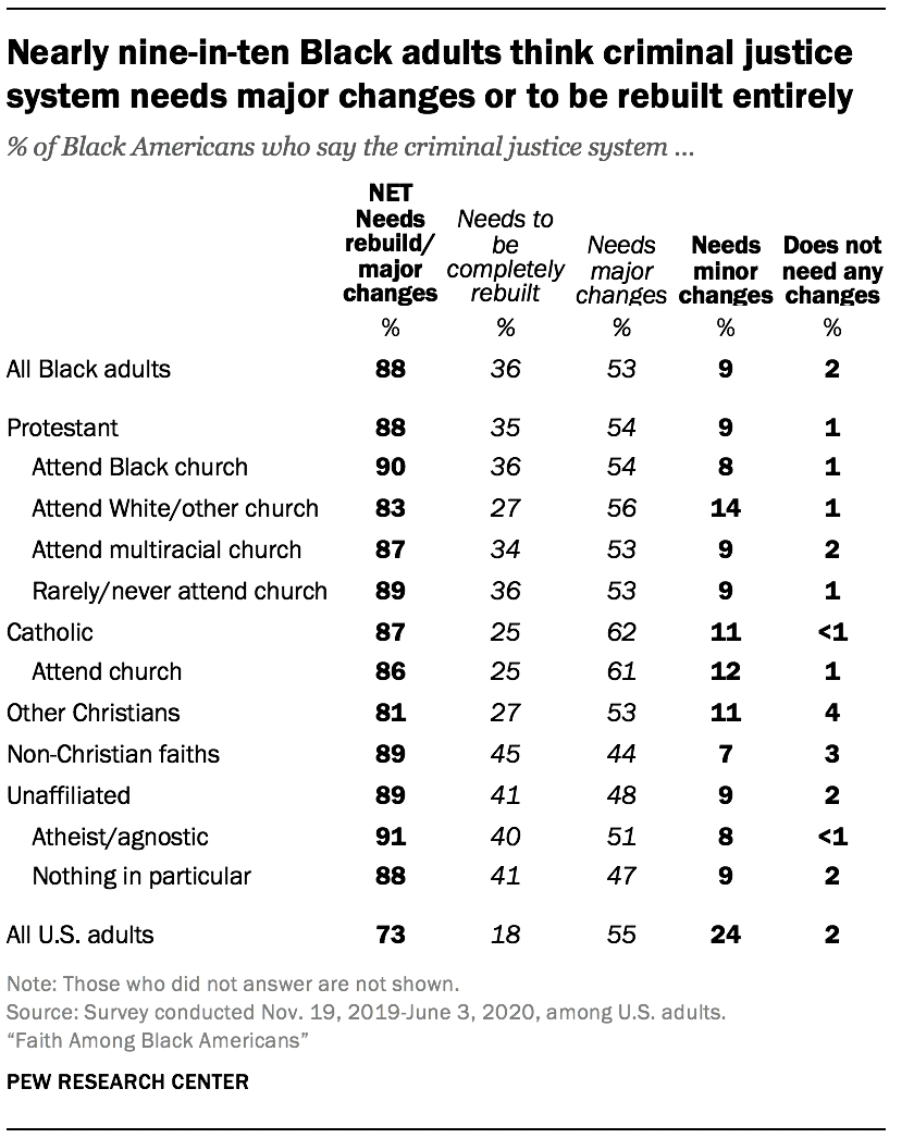 Nearly nine-in-ten Black adults think criminal justice system needs major changes or to be rebuilt entirely