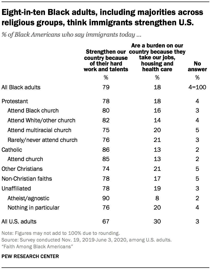 Eight-in-ten Black adults, including majorities across religious groups, think immigrants strengthen U.S.