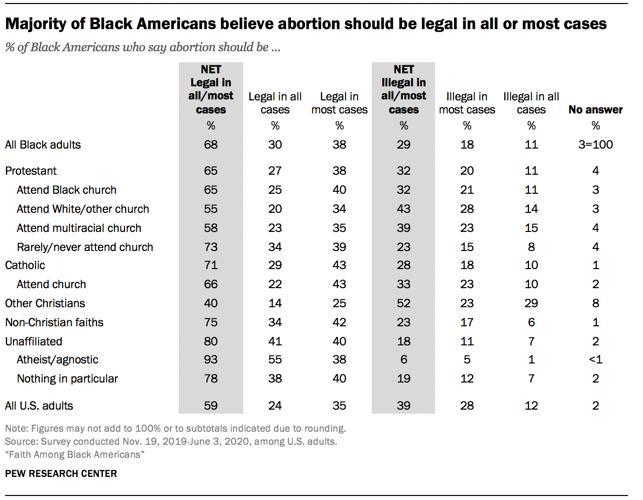 Majority of Black Americans believe abortion should be legal in all or most cases