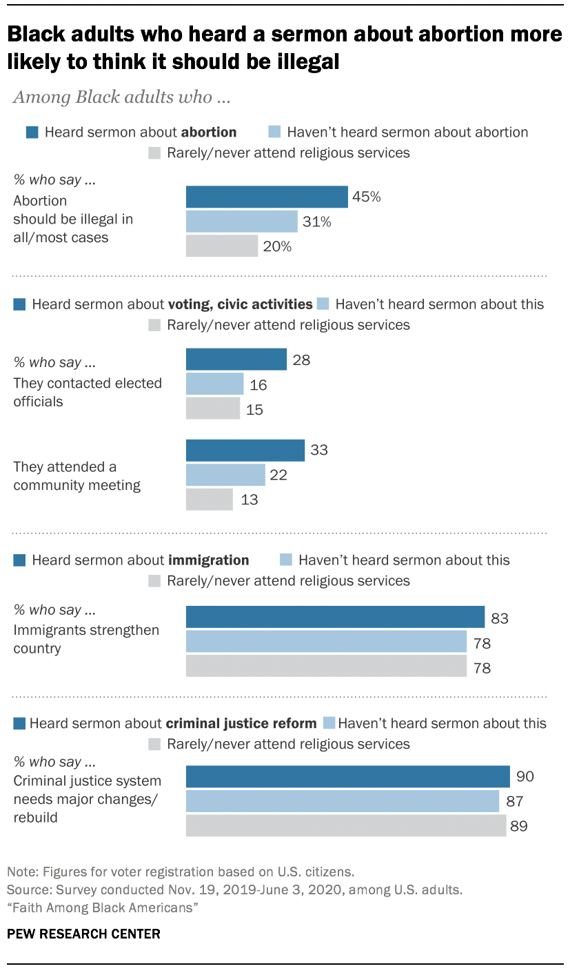 Black adults who heard a sermon about abortion more likely to think it should be illegal