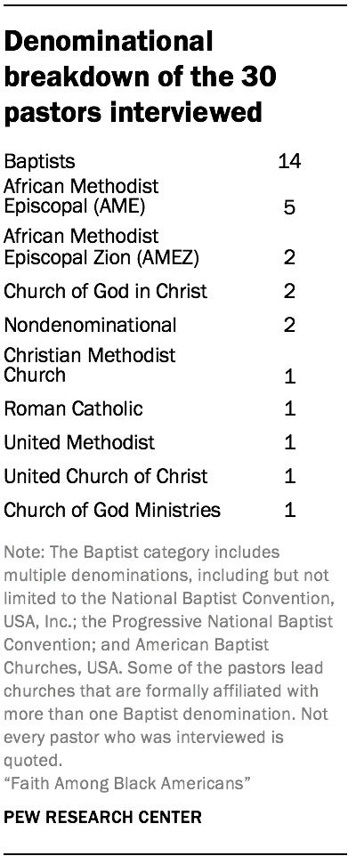 Denominational breakdown of the 30 pastors interviewed