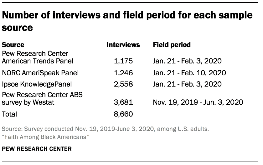 Number of interviews and field period for each sample source