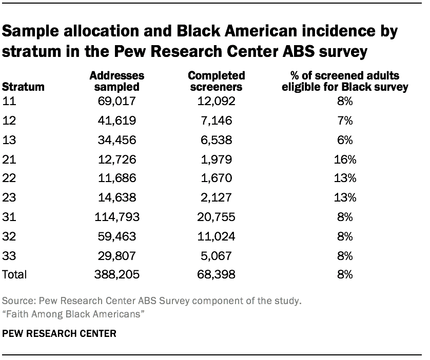 Sample allocation and Black American incidence by stratum in the Pew Research Center ABS survey