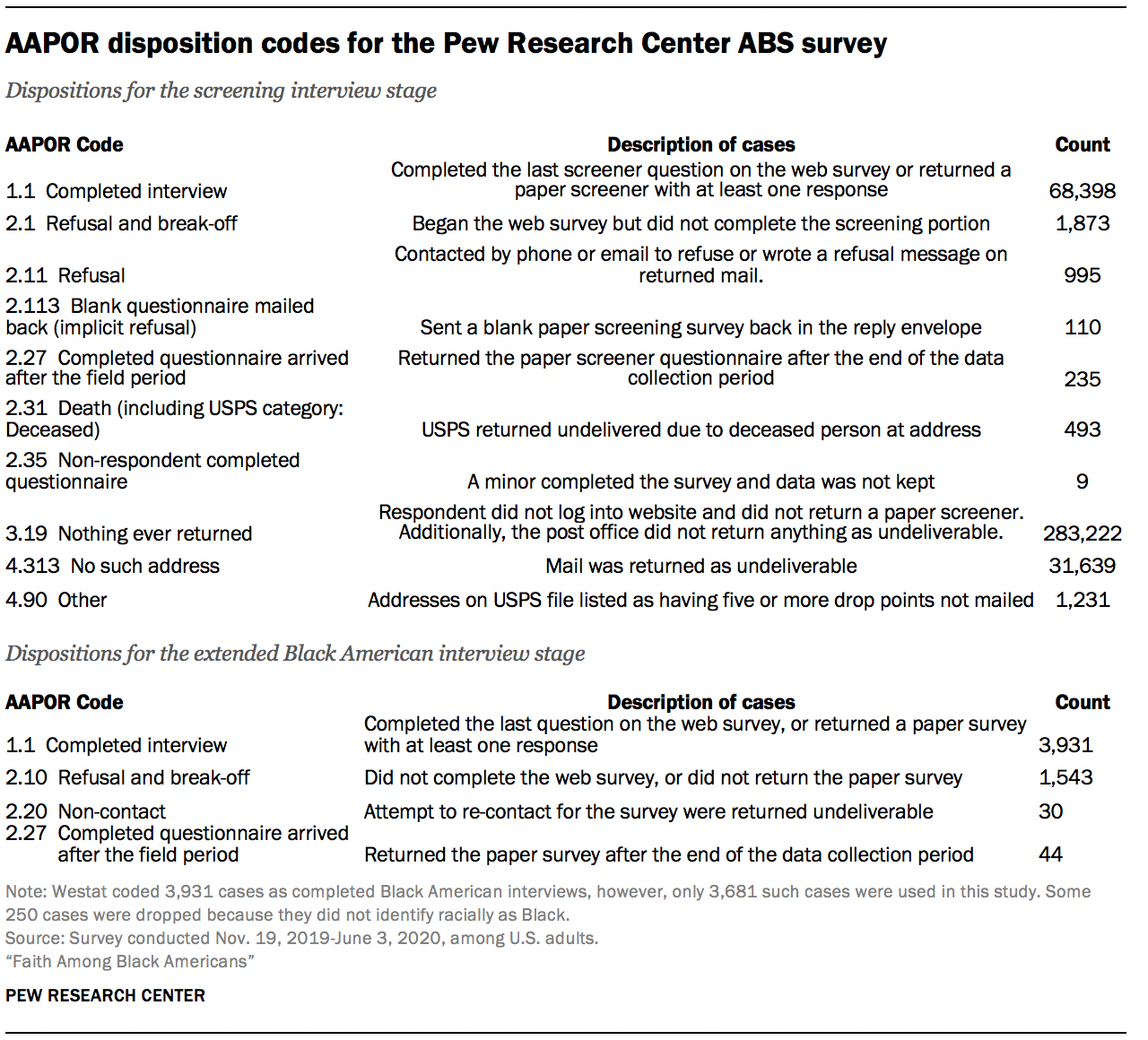 AAPOR disposition codes for the Pew Research Center ABS survey