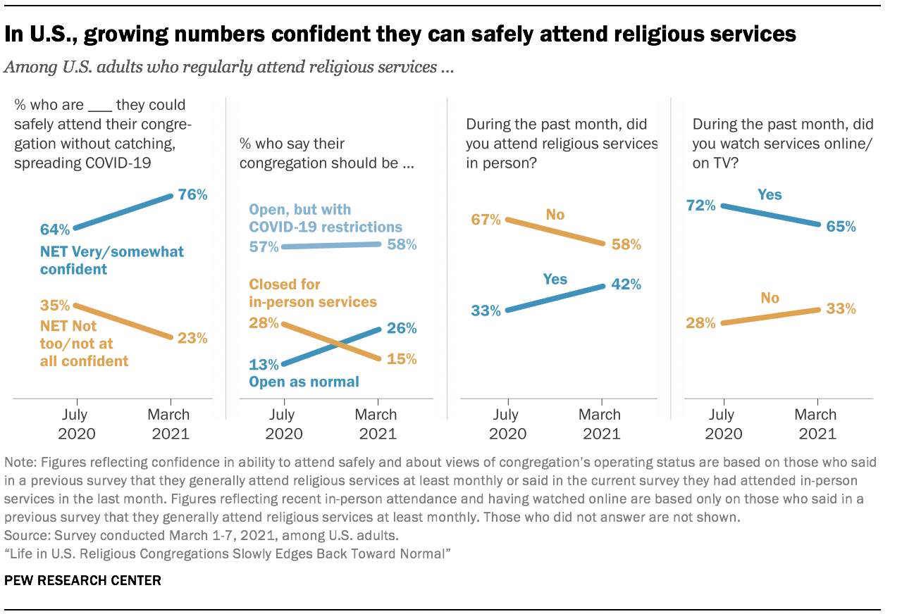 In U.S., growing numbers confident they can safely attend religious services