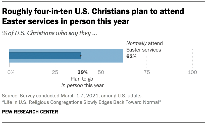Roughly four-in-ten U.S. Christians plan to attend Easter services in person this year