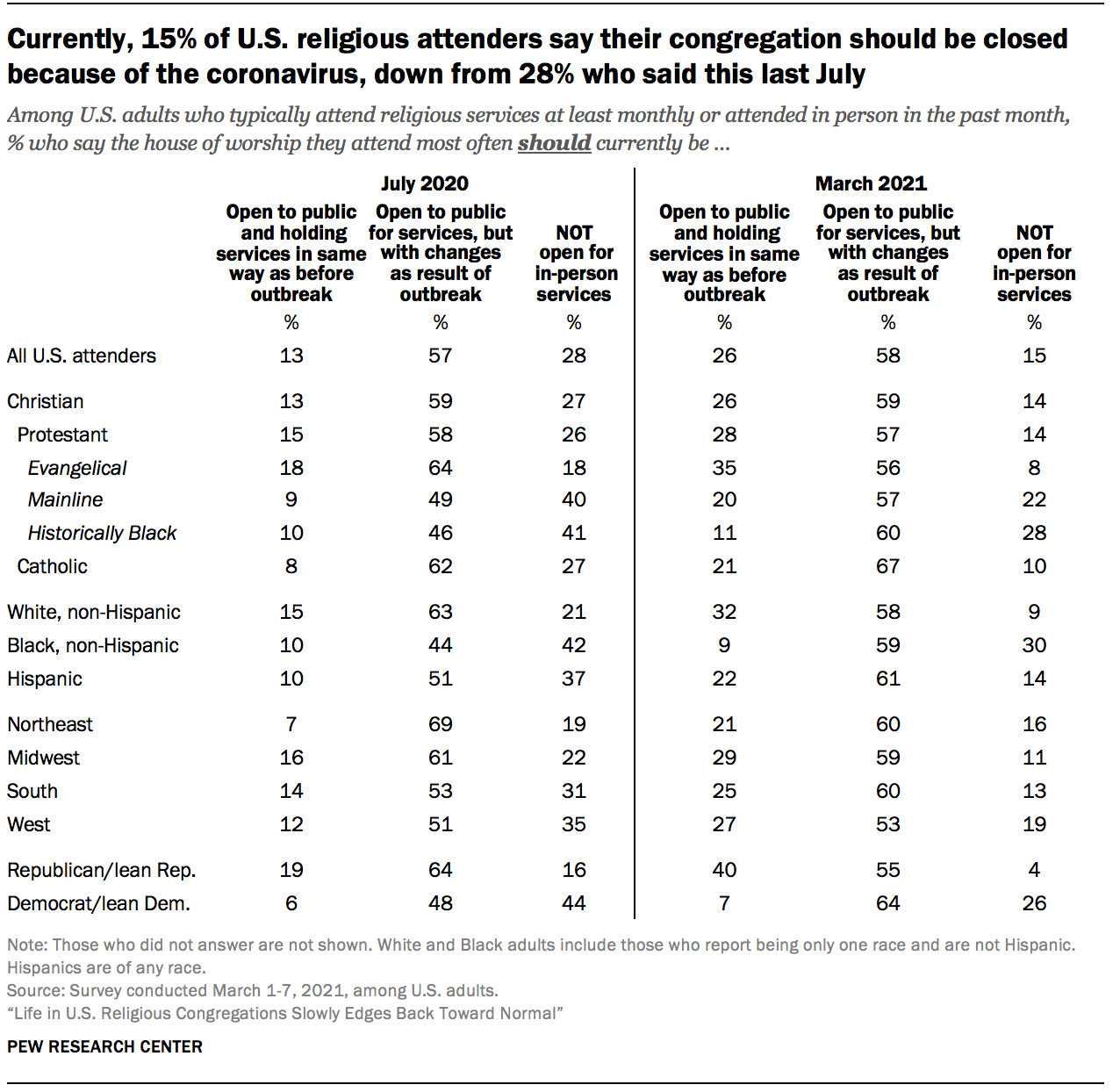 Currently, 15% of U.S. religious attenders say their congregation should be closed because of the coronavirus, down from 28% who said this last July