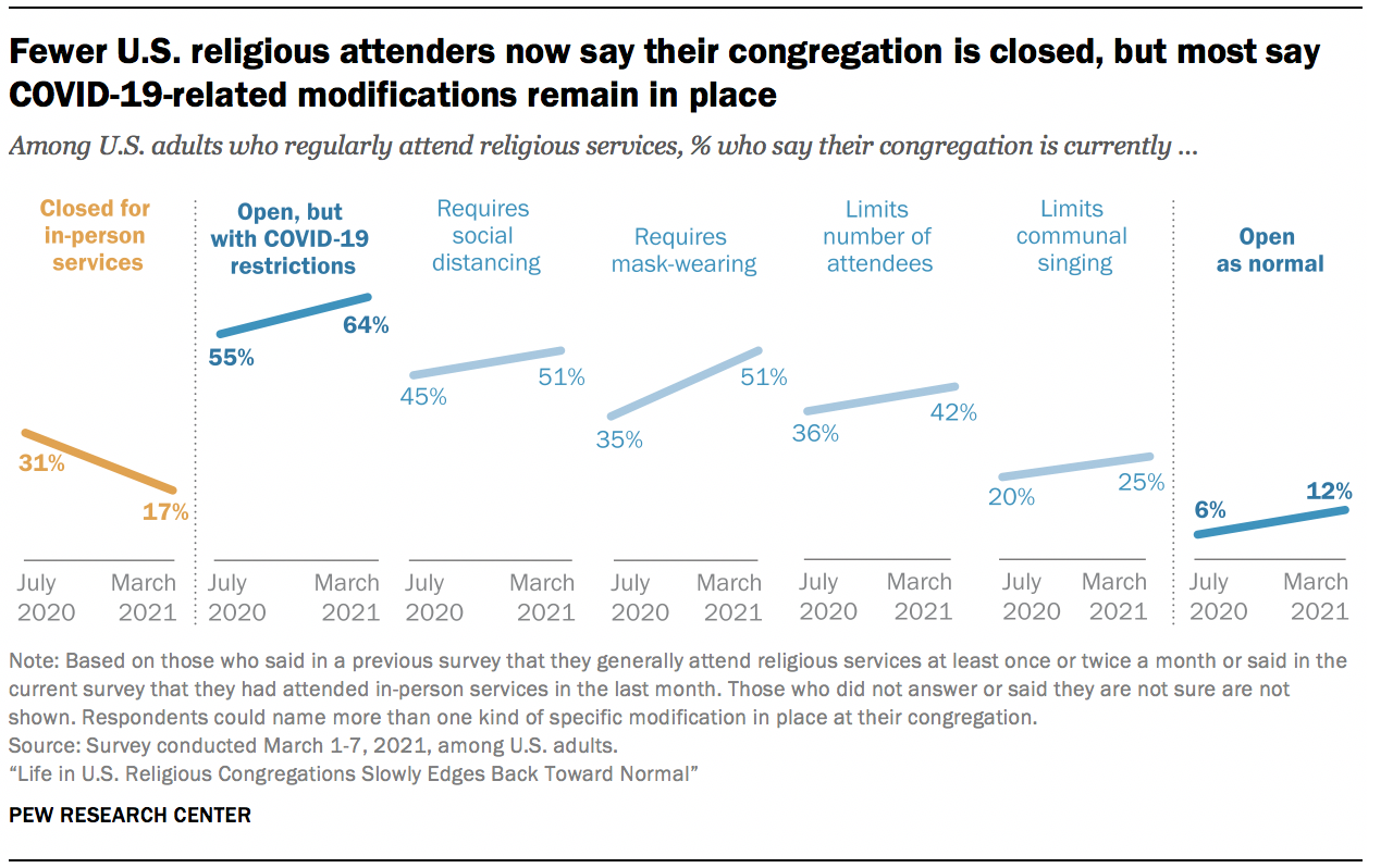 Fewer U.S. religious attenders now say their congregation is closed, but most say COVID-19-related modifications remain in place