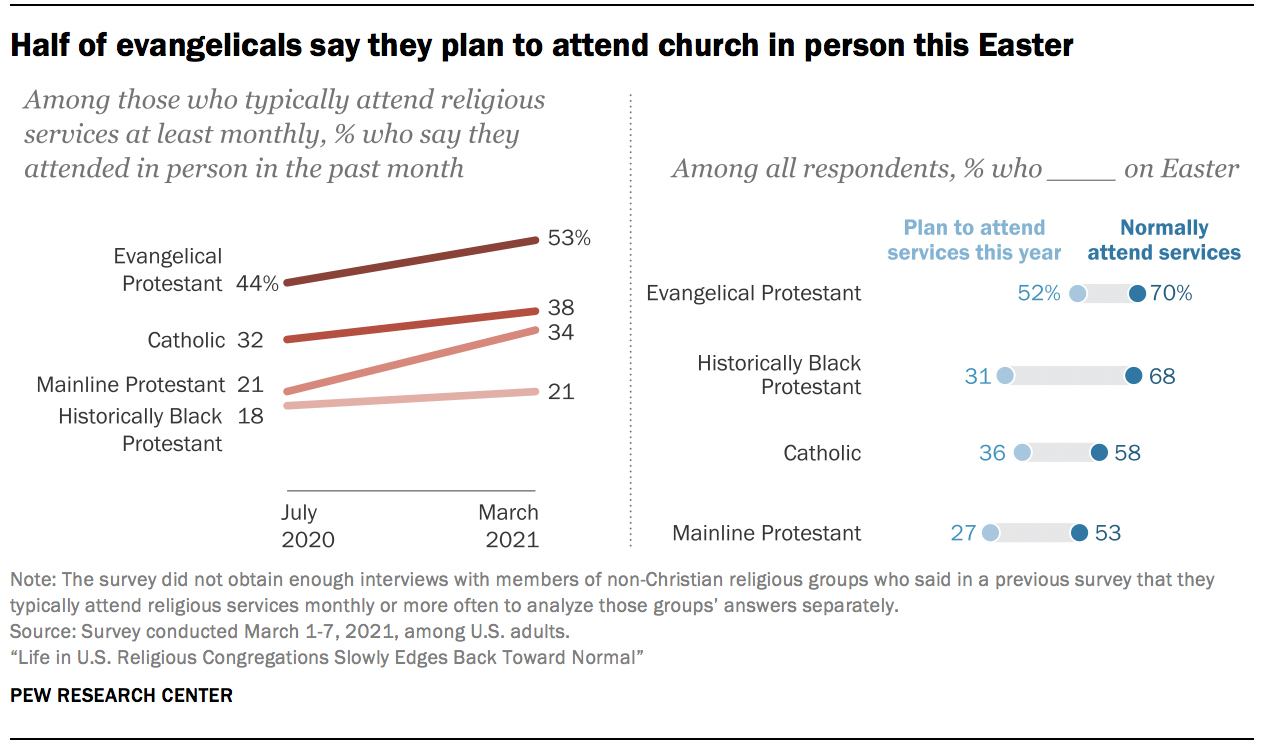 Half of evangelicals say they plan to attend church in person this Easter