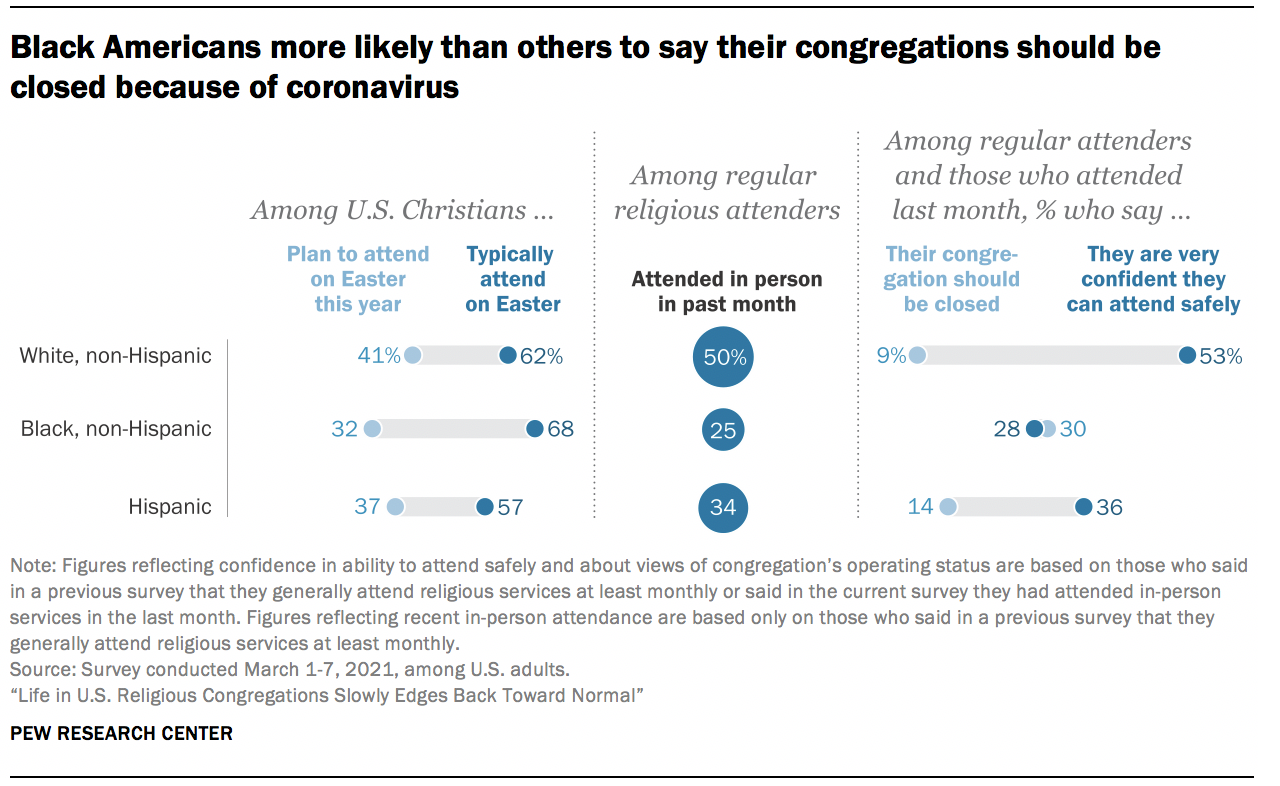 Black Americans more likely than others to say their congregations should be closed because of coronavirus