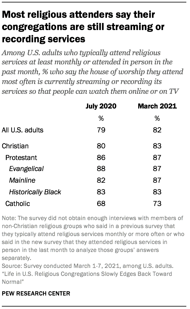Most religious attenders say their congregations are still streaming or recording services