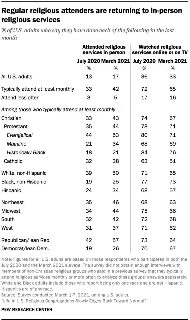 Regular religious attenders are returning to in-person religious services