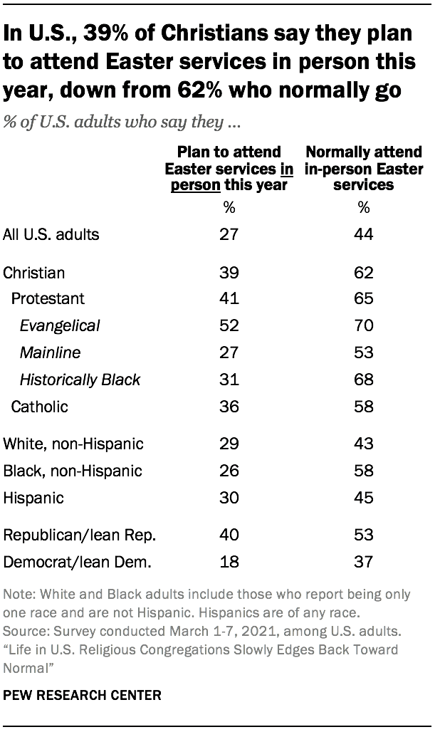 In U.S., 39% of Christians say they plan to attend Easter services in person this year, down from 62% who normally go