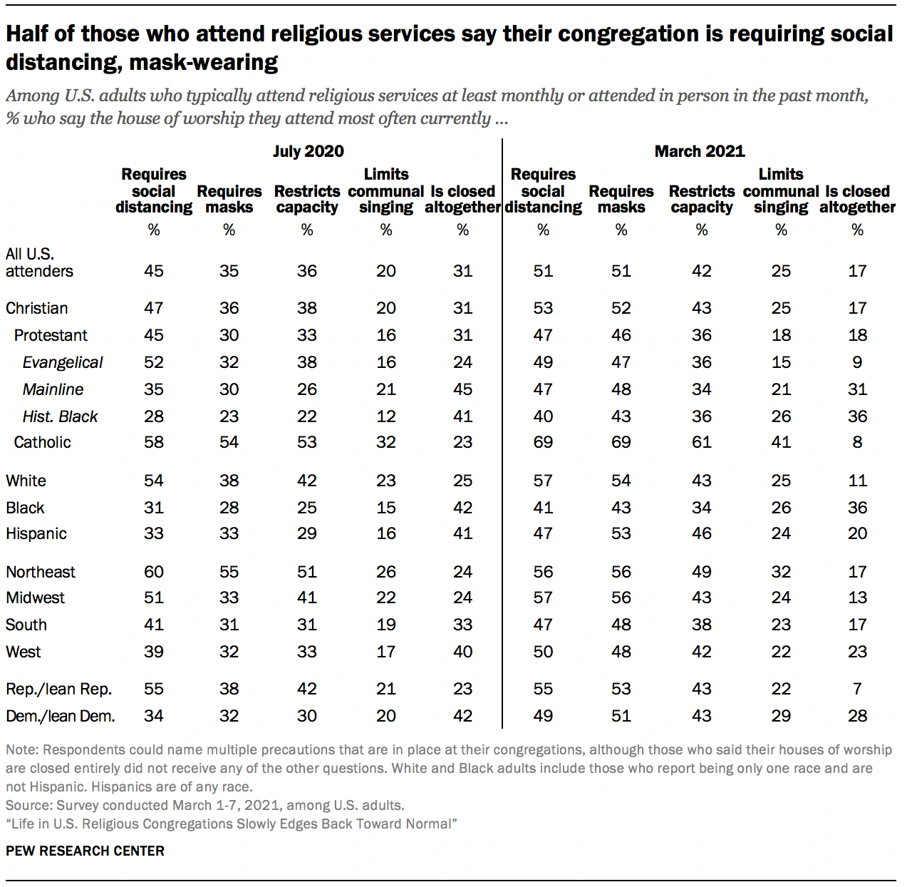 Half of those who attend religious services say their congregation is requiring social distancing, mask-wearing