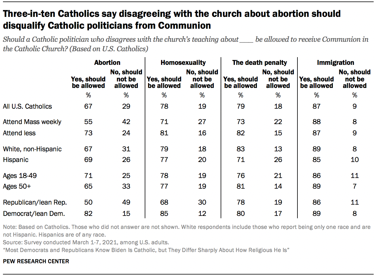Three-in-ten Catholics say disagreeing with the church about abortion should disqualify Catholic politicians from Communion