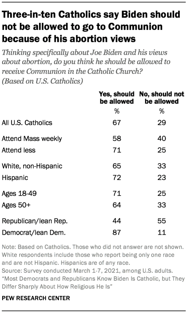 Three-in-ten Catholics say Biden should not be allowed to go to Communion because of his abortion views