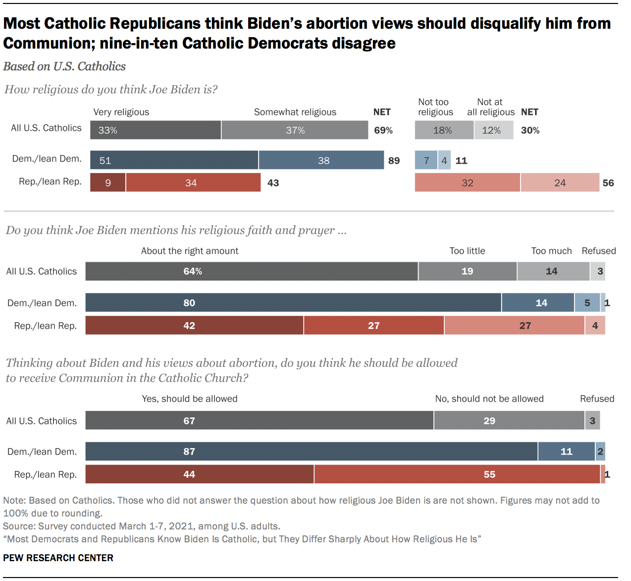 Most Catholic Republicans think Biden's abortion views should disqualify him from Communion; nine-in-ten Catholic Democrats disagree